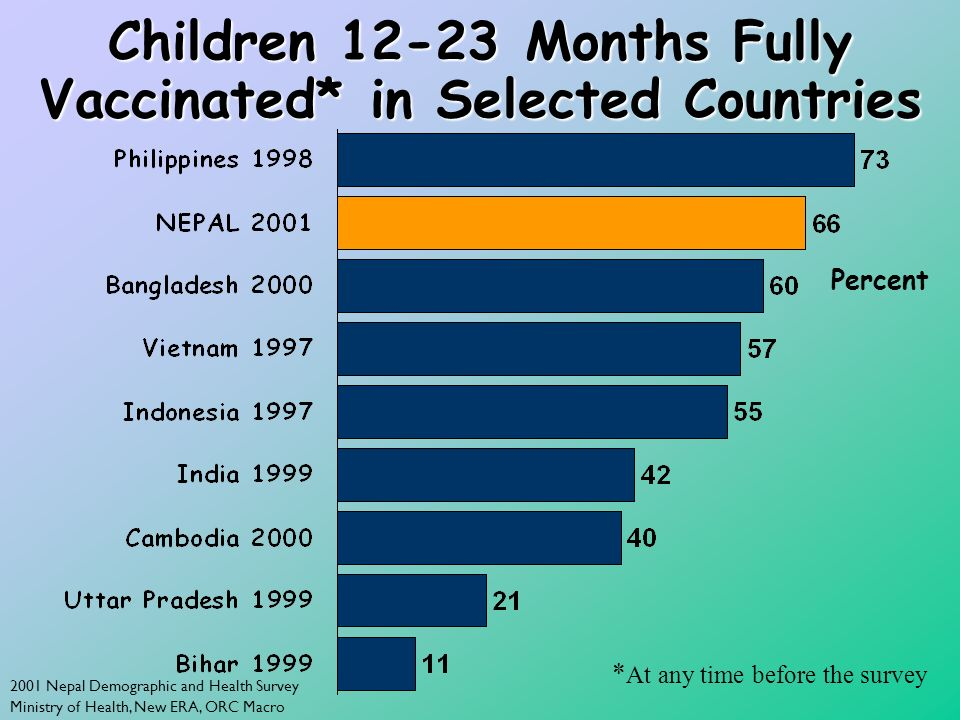 2001 Nepal Demographic and Health Survey Ministry of Health, New ERA, ORC Macro Children 12-23 Months Fully Vaccinated* in Selected Countries Percent