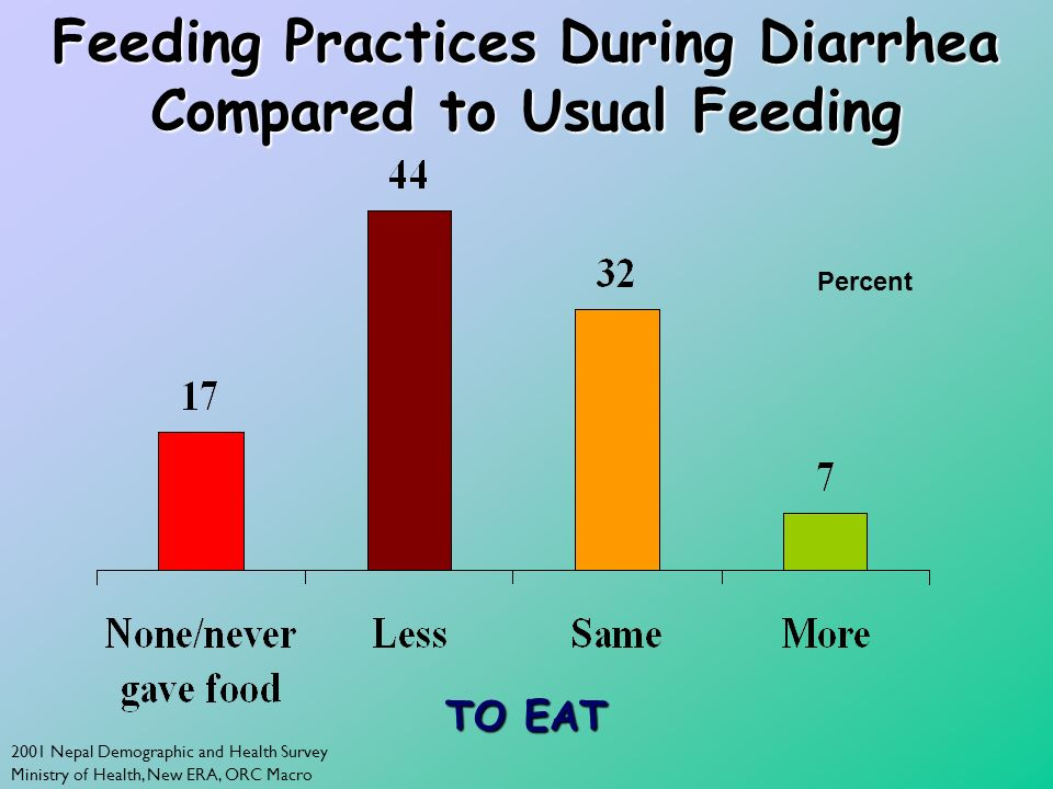 2001 Nepal Demographic and Health Survey Ministry of Health, New ERA, ORC Macro Feeding Practices During Diarrhea Compared to Usual Feeding TO EAT Percent