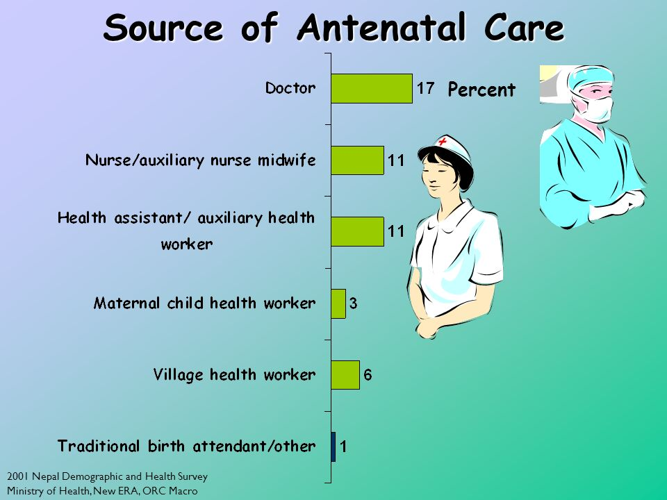 2001 Nepal Demographic and Health Survey Ministry of Health, New ERA, ORC Macro Source of Antenatal Care Percent