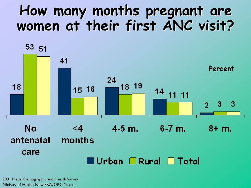 2001 Nepal Demographic and Health Survey Ministry of Health, New ERA, ORC Macro How many months pregnant are women at their first ANC visit? Percent