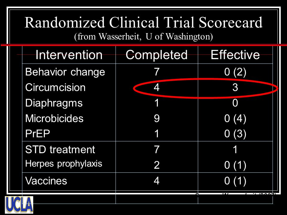 Randomized Clinical Trial Scorecard (from Wasserheit, U of Washington) InterventionCompletedEffective Behavior change Circumcision Diaphragms Microbicides PrEP 7419174191 0 (2) 3 0 0 (4) 0 (3) STD treatment Herpes prophylaxis 7272 1 0 (1) Vaccines40 (1) Source: Wasserheit (2007)