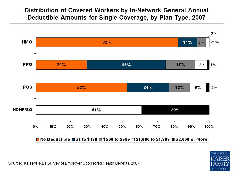 Distribution of Covered Workers by In-Network General Annual Deductible Amounts for Single Coverage, by Plan Type, 2007 Source: Kaiser/HRET Survey of Employer-Sponsored Health Benefits, 2007.