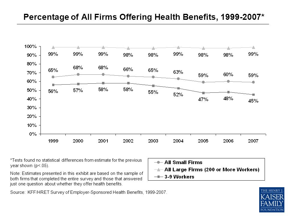 Percentage of All Firms Offering Health Benefits, 1999-2007* *Tests found no statistical differences from estimate for the previous year shown (p<.05).
