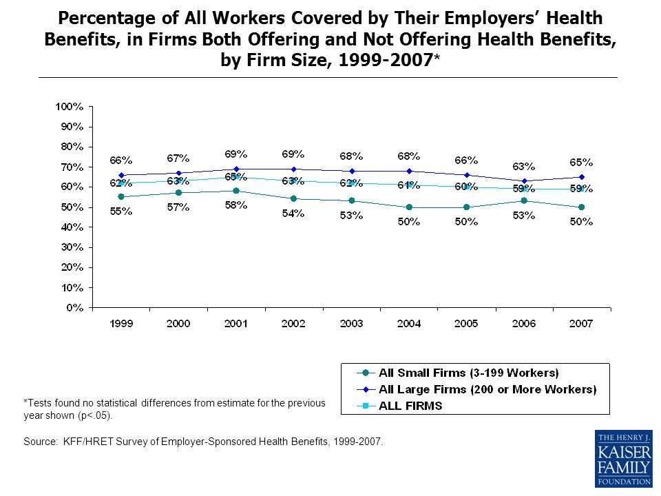 Percentage of All Workers Covered by Their Employers Health Benefits, in Firms Both Offering and Not Offering Health Benefits, by Firm Size, 1999-2007 * *Tests found no statistical differences from estimate for the previous year shown (p<.05).