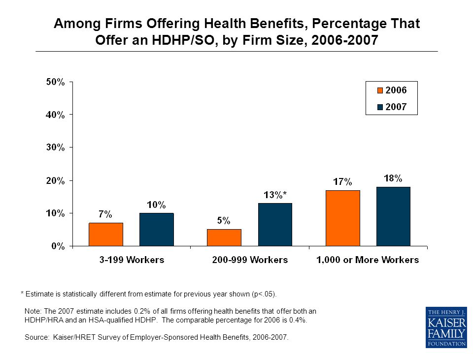 Among Firms Offering Health Benefits, Percentage That Offer an HDHP/SO, by Firm Size, 2006-2007 * Estimate is statistically different from estimate for previous year shown (p<.05).