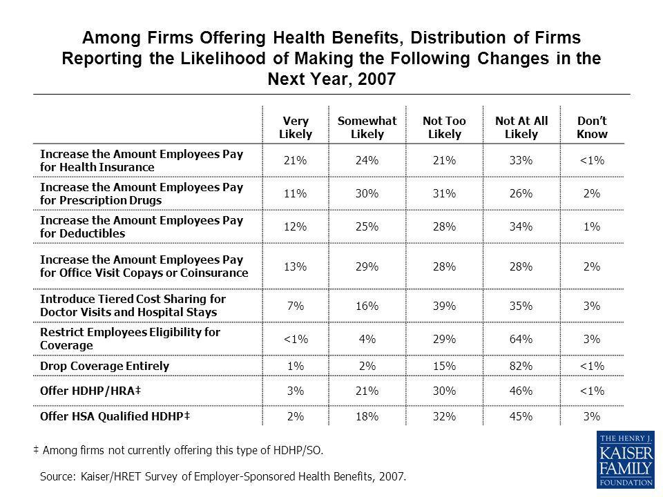 Among Firms Offering Health Benefits, Distribution of Firms Reporting the Likelihood of Making the Following Changes in the Next Year, 2007 Very Likely Somewhat Likely Not Too Likely Not At All Likely Dont Know Increase the Amount Employees Pay for Health Insurance 21%24%21%33%<1% Increase the Amount Employees Pay for Prescription Drugs 11%30%31%26%2% Increase the Amount Employees Pay for Deductibles 12%25%28%34%1% Increase the Amount Employees Pay for Office Visit Copays or Coinsurance 13%29%28% 2% Introduce Tiered Cost Sharing for Doctor Visits and Hospital Stays 7%16%39%35%3% Restrict Employees Eligibility for Coverage <1%4%29%64%3% Drop Coverage Entirely1%2%15%82%<1% Offer HDHP/HRA3%21%30%46%<1% Offer HSA Qualified HDHP2%18%32%45%3% Among firms not currently offering this type of HDHP/SO.