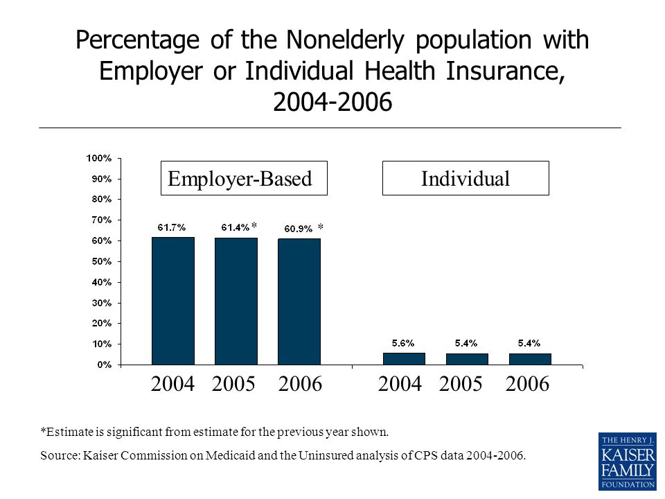 Percentage of the Nonelderly population with Employer or Individual Health Insurance, 2004-2006 Employer-BasedIndividual 200420052006200420052006 * * *Estimate is significant from estimate for the previous year shown.