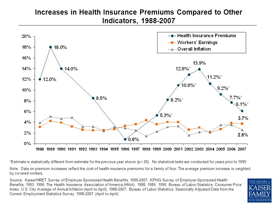 Increases in Health Insurance Premiums Compared to Other Indicators, 1988-2007 Source: Kaiser/HRET Survey of Employer-Sponsored Health Benefits, 1999-2007; KPMG Survey of Employer-Sponsored Health Benefits, 1993, 1996; The Health Insurance Association of America (HIAA), 1988, 1989, 1990; Bureau of Labor Statistics, Consumer Price Index, U.S.