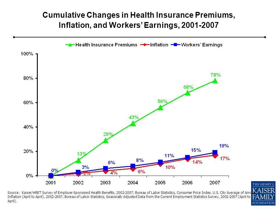 Cumulative Changes in Health Insurance Premiums, Inflation, and Workers Earnings, 2001-2007 Source: Kaiser/HRET Survey of Employer-Sponsored Health Benefits, 2002-2007; Bureau of Labor Statistics, Consumer Price Index, U.S.