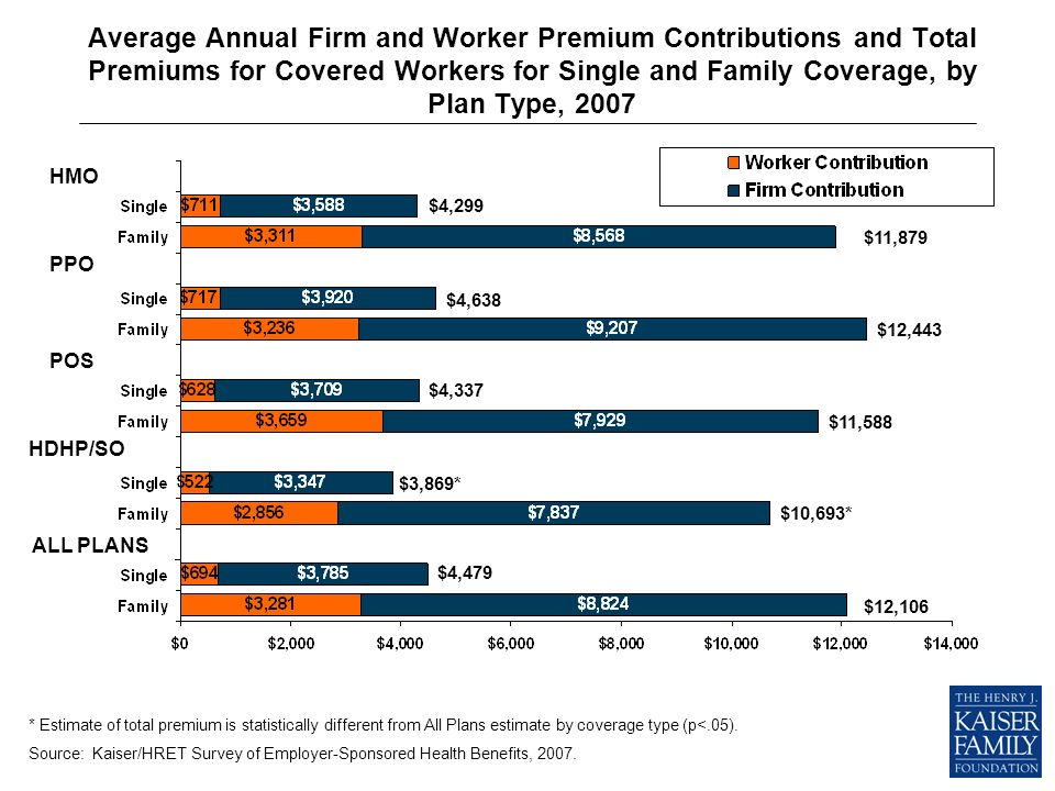 Average Annual Firm and Worker Premium Contributions and Total Premiums for Covered Workers for Single and Family Coverage, by Plan Type, 2007 * Estimate of total premium is statistically different from All Plans estimate by coverage type (p<.05).