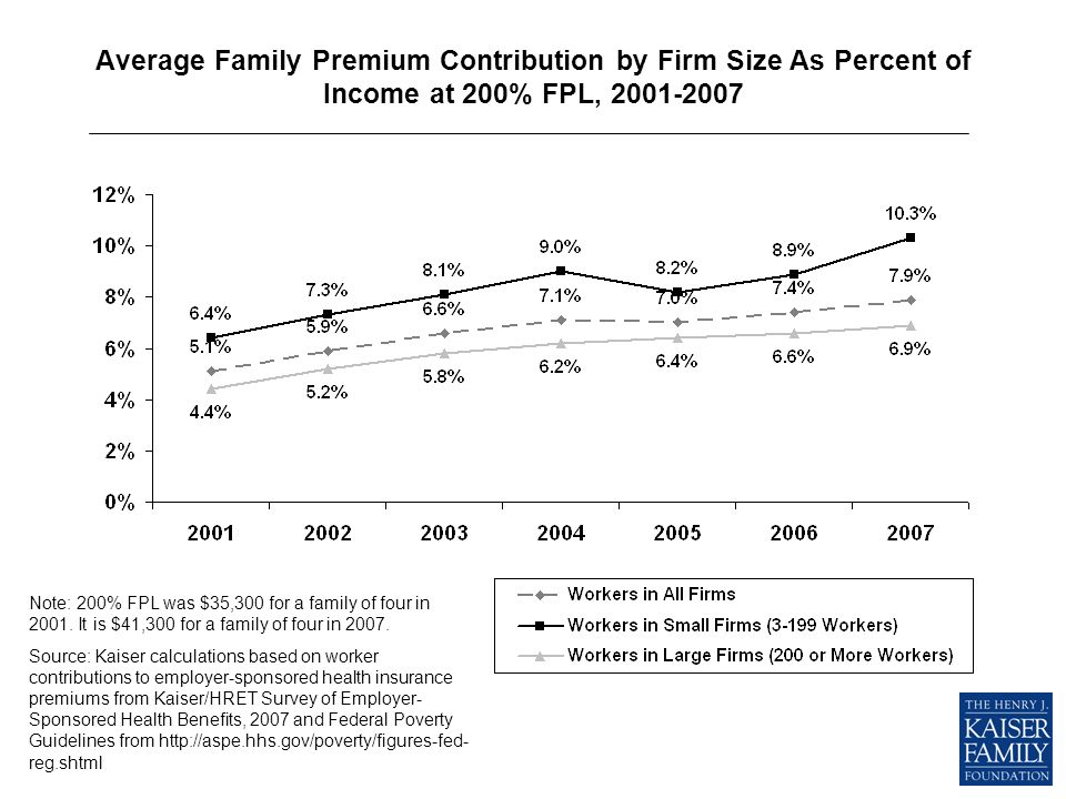 Average Family Premium Contribution by Firm Size As Percent of Income at 200% FPL, 2001-2007 Note: 200% FPL was $35,300 for a family of four in 2001.