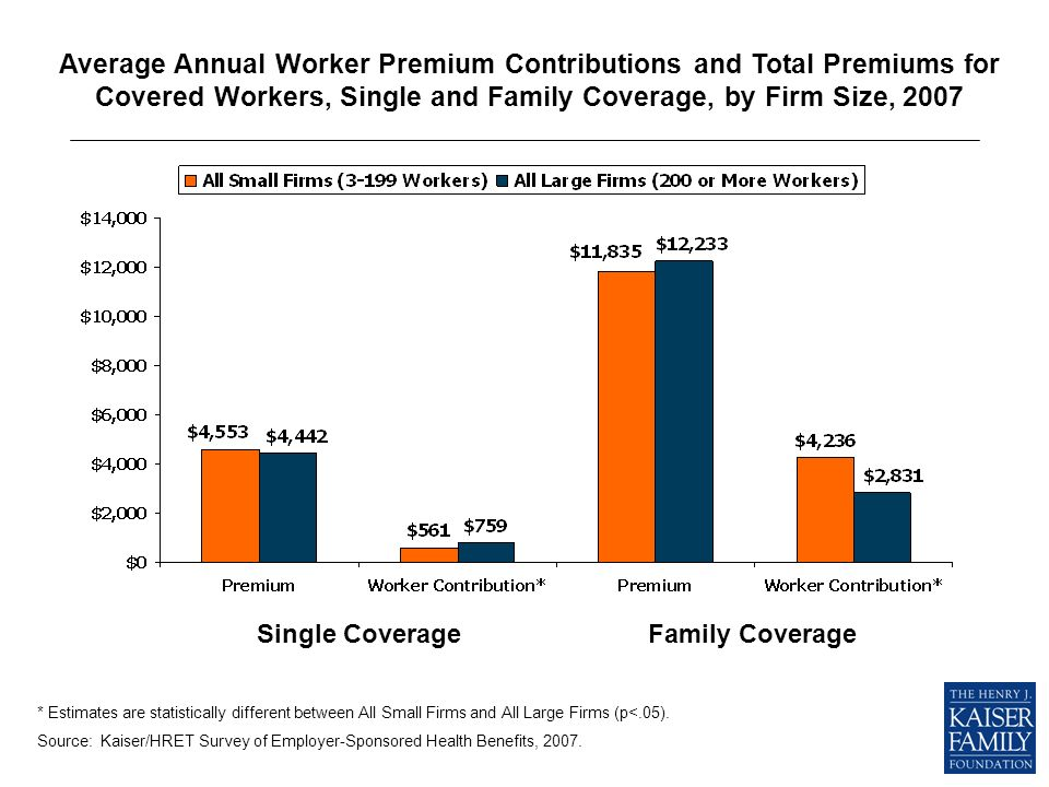 Single CoverageFamily Coverage Average Annual Worker Premium Contributions and Total Premiums for Covered Workers, Single and Family Coverage, by Firm Size, 2007 * Estimates are statistically different between All Small Firms and All Large Firms (p<.05).