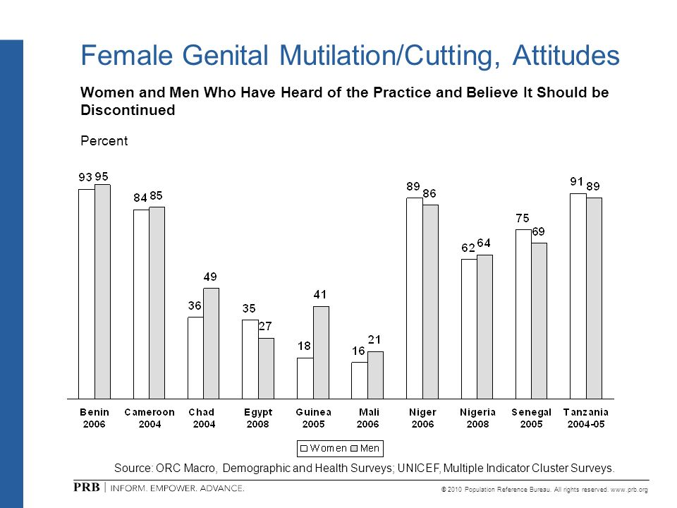© 2010 Population Reference Bureau. All rights reserved. www.prb.org Female Genital Mutilation/Cutting, Attitudes Women and Men Who Have Heard of the