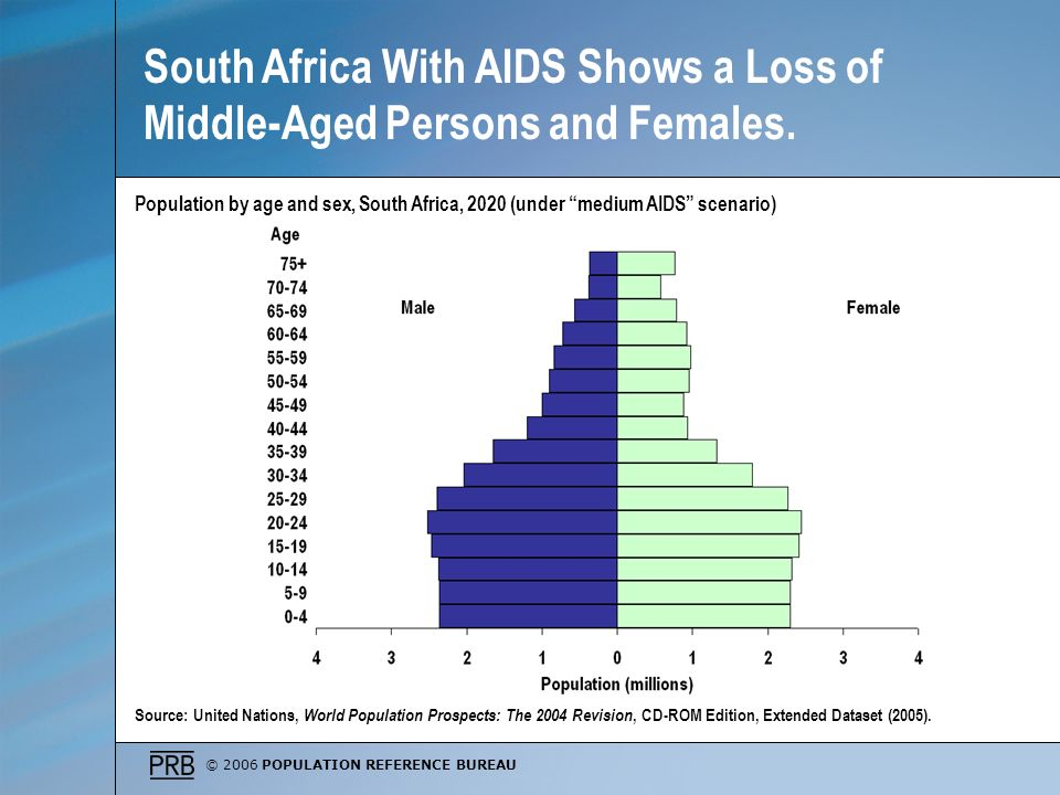 © 2006 POPULATION REFERENCE BUREAU Population by age and sex, South Africa, 2020 (under medium AIDS scenario) Source: United Nations, World Population