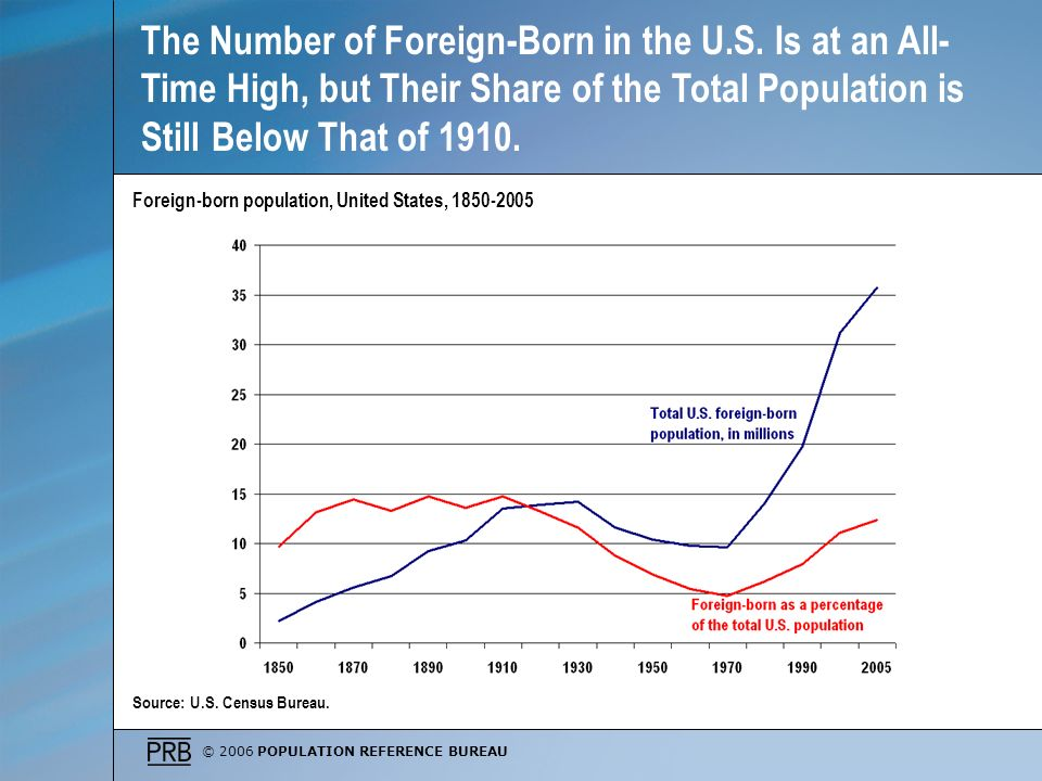 © 2006 POPULATION REFERENCE BUREAU The Number of Foreign-Born in the U.S. Is at an All- Time High, but Their Share of the Total Population is Still Be