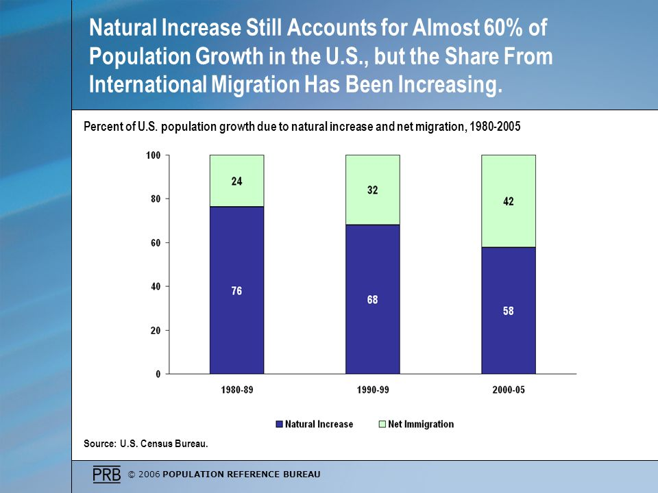 © 2006 POPULATION REFERENCE BUREAU Natural Increase Still Accounts for Almost 60% of Population Growth in the U.S., but the Share From International M