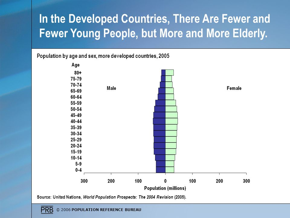 © 2006 POPULATION REFERENCE BUREAU Source: United Nations, World Population Prospects: The 2004 Revision (2005). Population by age and sex, more devel