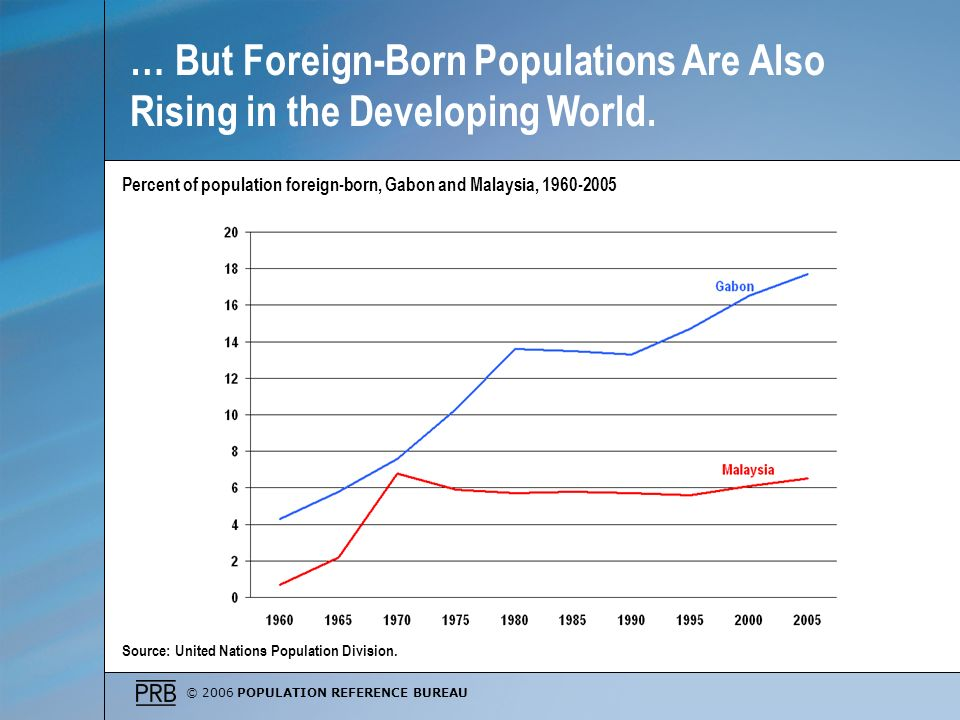 © 2006 POPULATION REFERENCE BUREAU Percent of population foreign-born, Gabon and Malaysia, 1960-2005 Source: United Nations Population Division. … But
