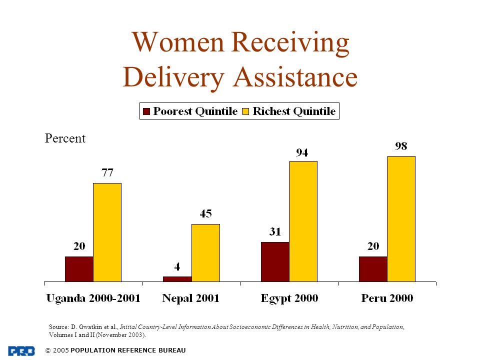 © 2005 POPULATION REFERENCE BUREAU Women Receiving Delivery Assistance Source: D.