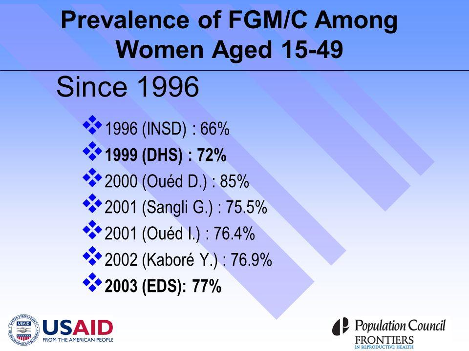 Prevalence of FGM/C Among Women Aged 15-49 Since 1996 1996 (INSD) : 66% 1999 (DHS) : 72% 2000 (Ouéd D.) : 85% 2001 (Sangli G.) : 75.5% 2001 (Ouéd I.) : 76.4% 2002 (Kaboré Y.) : 76.9% 2003 (EDS): 77%