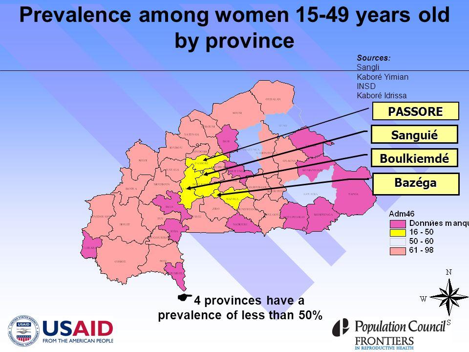PASSORE Boulkiemdé Bazéga Sanguié 4 provinces have a prevalence of less than 50% Prevalence among women 15-49 years old by province Sources: Sangli Kaboré Yimian INSD Kaboré Idrissa
