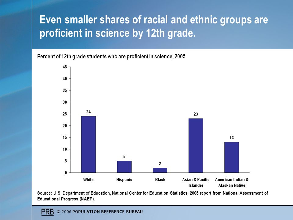 © 2006 POPULATION REFERENCE BUREAU Even smaller shares of racial and ethnic groups are proficient in science by 12th grade.