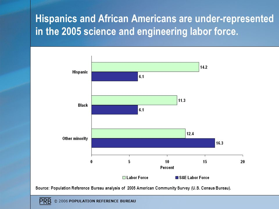 © 2006 POPULATION REFERENCE BUREAU Hispanics and African Americans are under-represented in the 2005 science and engineering labor force.