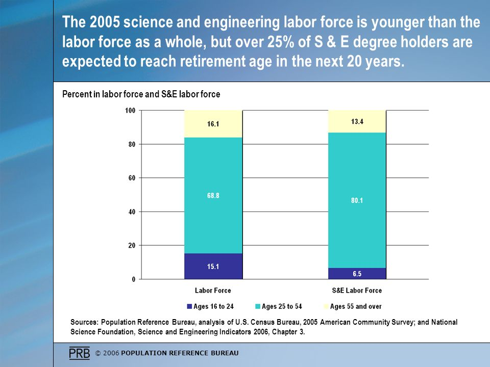 © 2006 POPULATION REFERENCE BUREAU The 2005 science and engineering labor force is younger than the labor force as a whole, but over 25% of S & E degree holders are expected to reach retirement age in the next 20 years.