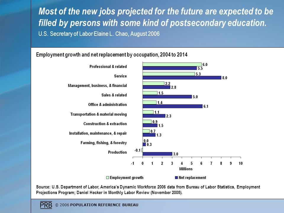 © 2006 POPULATION REFERENCE BUREAU Most of the new jobs projected for the future are expected to be filled by persons with some kind of postsecondary education.