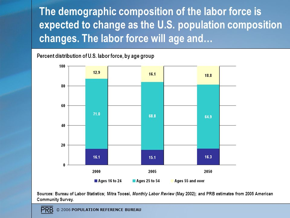 © 2006 POPULATION REFERENCE BUREAU The demographic composition of the labor force is expected to change as the U.S.