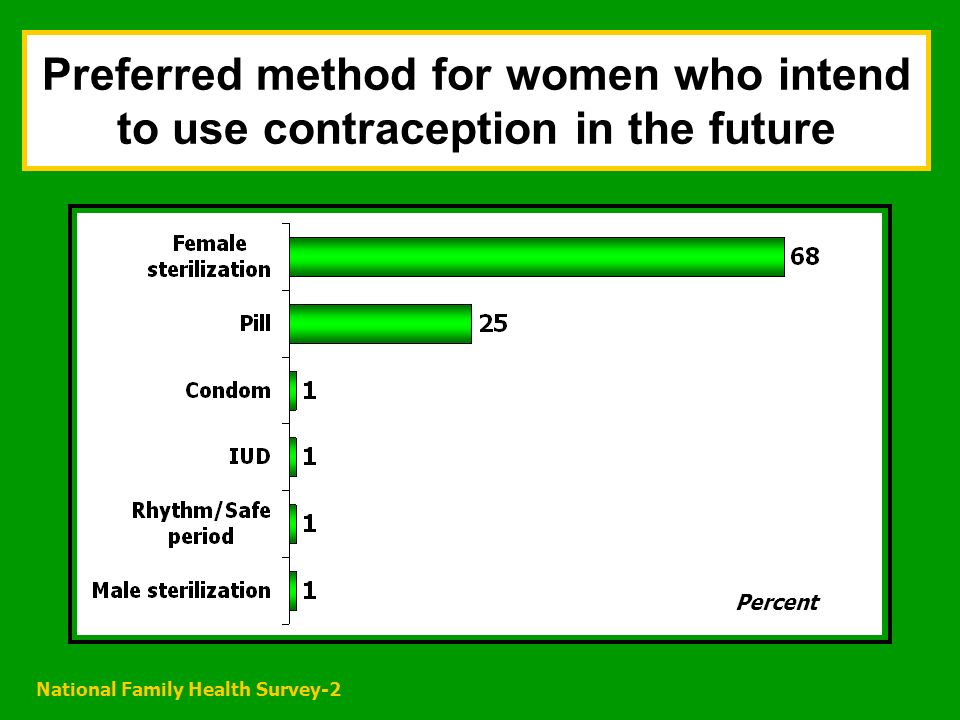 National Family Health Survey-2 Preferred method for women who intend to use contraception in the future Percent