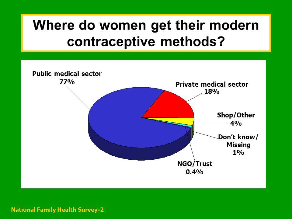 National Family Health Survey-2 Where do women get their modern contraceptive methods.