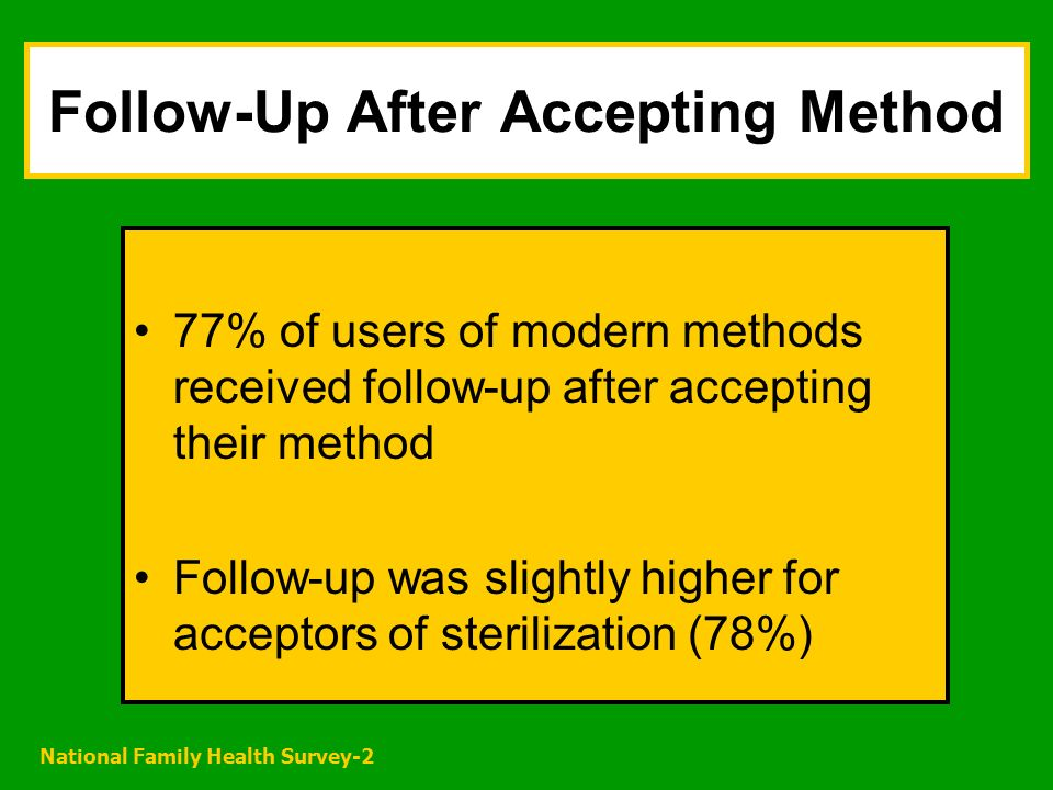 National Family Health Survey-2 Follow-Up After Accepting Method 77% of users of modern methods received follow-up after accepting their method Follow-up was slightly higher for acceptors of sterilization (78%)