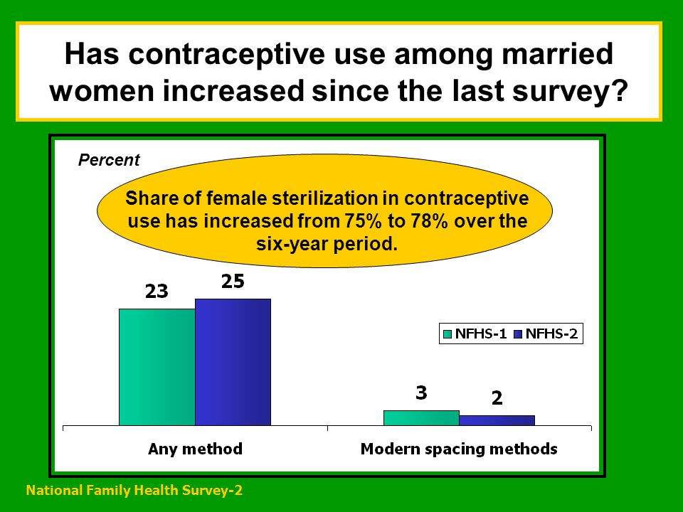 National Family Health Survey-2 Has contraceptive use among married women increased since the last survey.