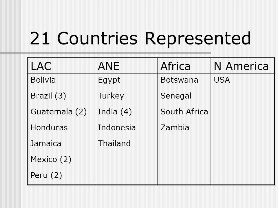 21 Countries Represented LACANEAfricaN America BoliviaEgyptBotswanaUSA Brazil (3)TurkeySenegal Guatemala (2)India (4)South Africa HondurasIndonesiaZambia JamaicaThailand Mexico (2) Peru (2)