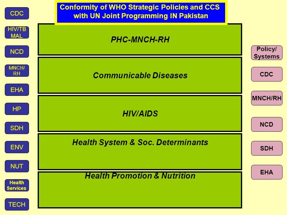 PHC-MNCH-RH Health System & Soc.