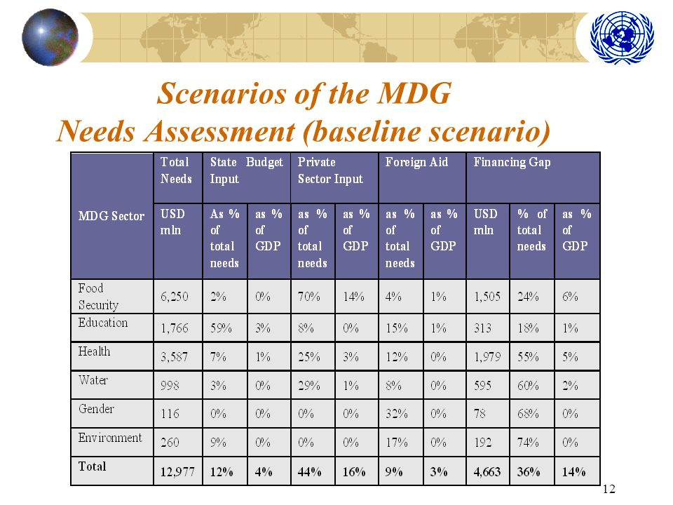 12 Scenarios of the MDG Needs Assessment (baseline scenario)
