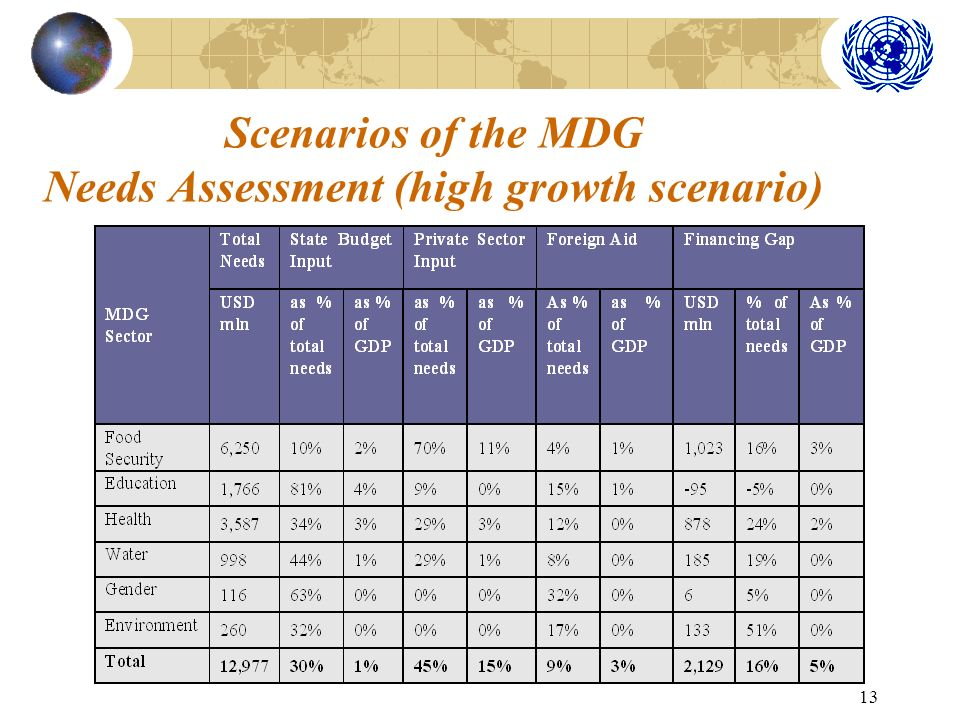 13 Scenarios of the MDG Needs Assessment (high growth scenario)
