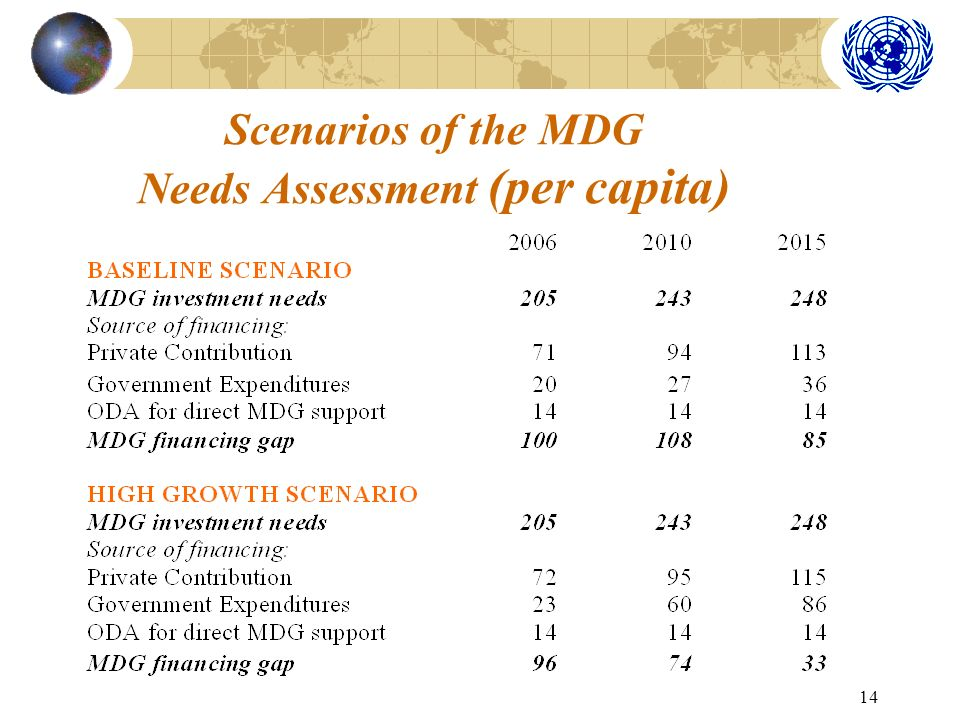 14 Scenarios of the MDG Needs Assessment (per capita)