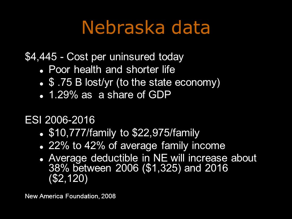 Nebraska data $4,445 - Cost per uninsured today Poor health and shorter life $.75 B lost/yr (to the state economy) 1.29% as a share of GDP ESI 2006-2016 $10,777/family to $22,975/family 22% to 42% of average family income Average deductible in NE will increase about 38% between 2006 ($1,325) and 2016 ($2,120) New America Foundation, 2008