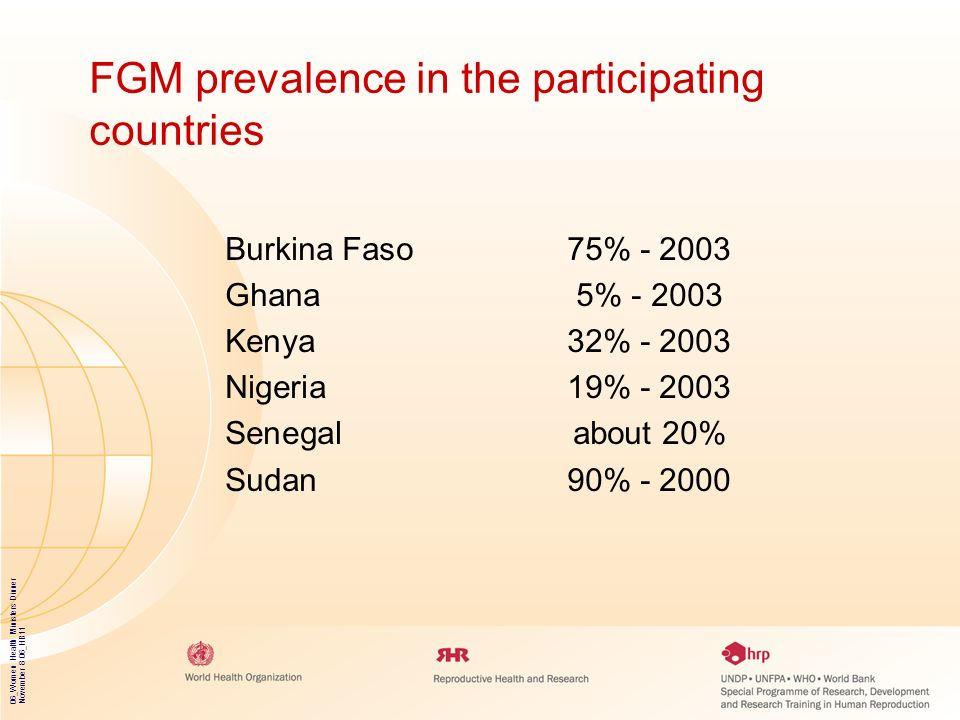 06_Women Health Ministers Dinner November 8 06_HB11 FGM prevalence in the participating countries Burkina Faso75% - 2003 Ghana5% - 2003 Kenya32% - 200