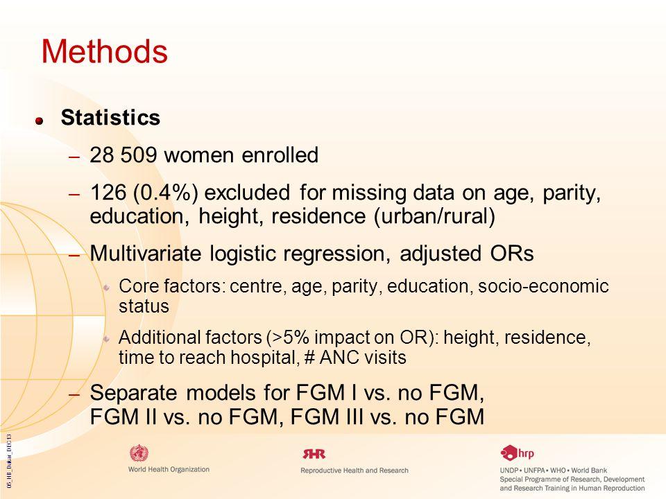 05_HB_Dakar_DEC13 Methods Statistics – 28 509 women enrolled – 126 (0.4%) excluded for missing data on age, parity, education, height, residence (urba