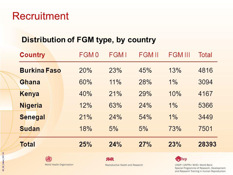 05_HB_Dakar_DEC14 CountryFGM 0FGM IFGM IIFGM IIITotal Burkina Faso20%23%45%13%4816 Ghana60%11%28%1%3094 Kenya40%21%29%10%4167 Nigeria12%63%24%1%5366 S