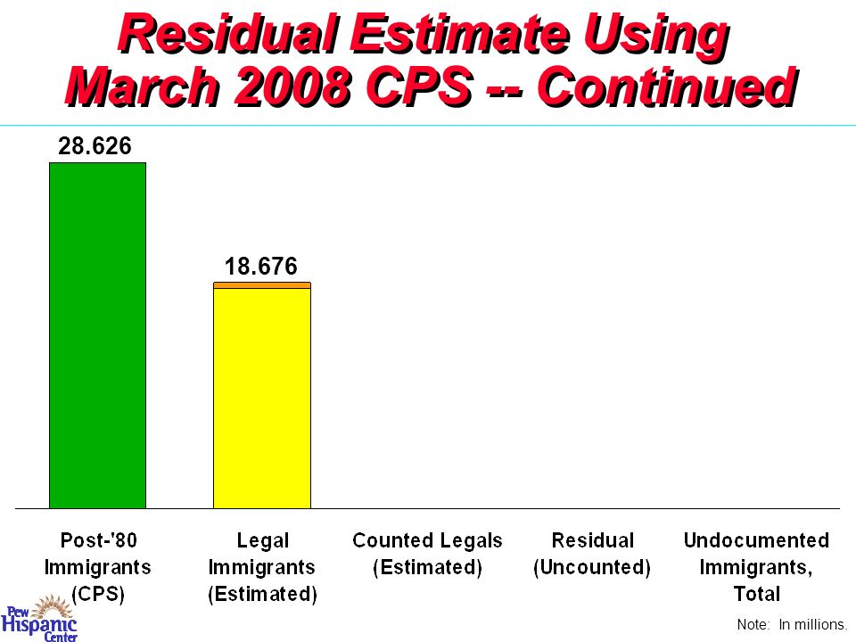 Residual Estimate Using March 2008 CPS -- Continued Note: In millions. 28.626 18.676