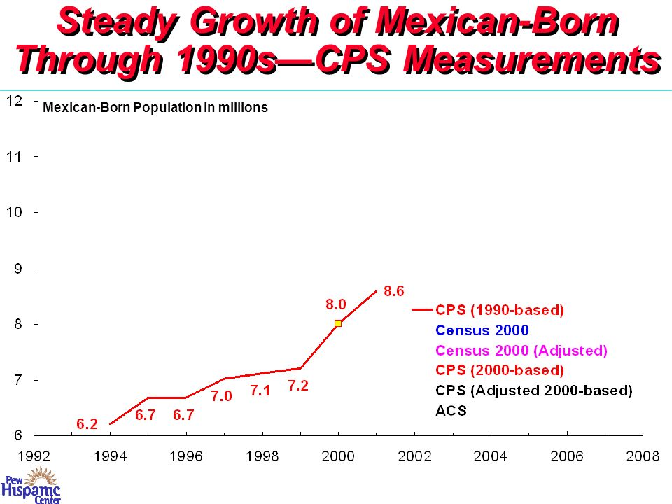 New CPS Figures in 1990s -- Steady Upward Trend Census 2000 Number Much Higher Evolution of Numbers