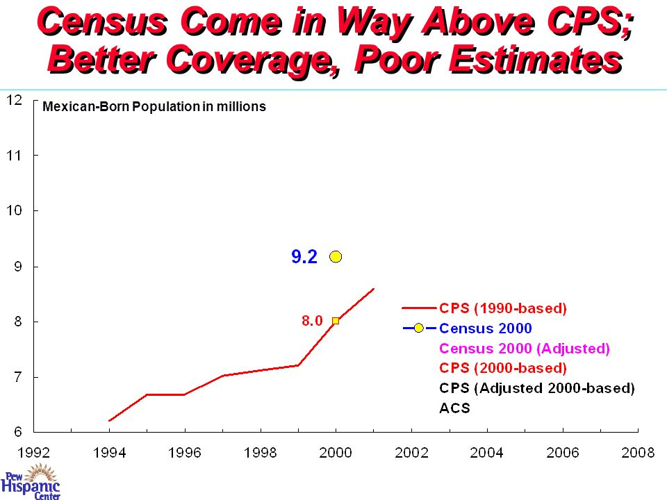 New CPS Figures in 1990s -- Steady Upward Trend Census 2000 Number Much Higher CPS Reweighted to Census Level -- Growth Continues Evolution of Numbers