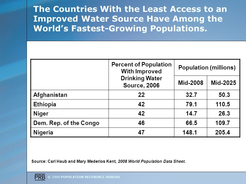 © 2008 POPULATION REFERENCE BUREAU The Countries With the Least Access to an Improved Water Source Have Among the Worlds Fastest-Growing Populations.
