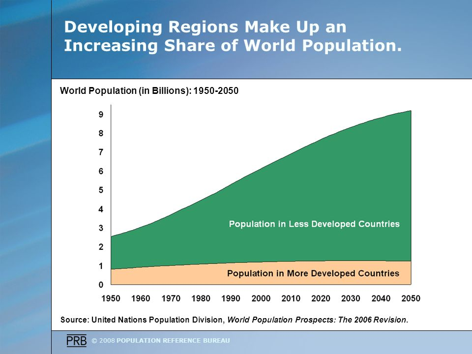 © 2008 POPULATION REFERENCE BUREAU Developing Regions Make Up an Increasing Share of World Population.