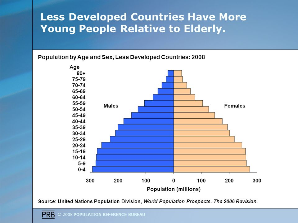 © 2008 POPULATION REFERENCE BUREAU Less Developed Countries Have More Young People Relative to Elderly.