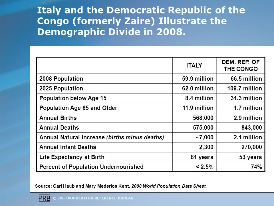 © 2008 POPULATION REFERENCE BUREAU Italy and the Democratic Republic of the Congo (formerly Zaire) Illustrate the Demographic Divide in 2008.